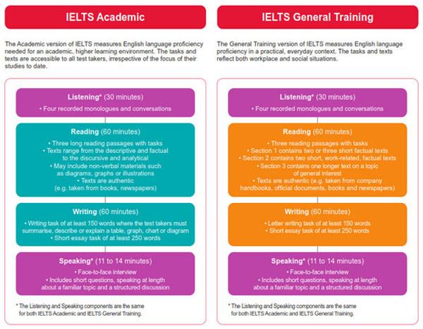 Cấu trúc của một bài thi IELTS