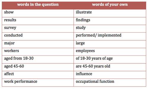 """IELTS Writing Task 1: Nên sử dụng những động từ nào khi """"paraphrase"""" đoạn mở bài?"""
