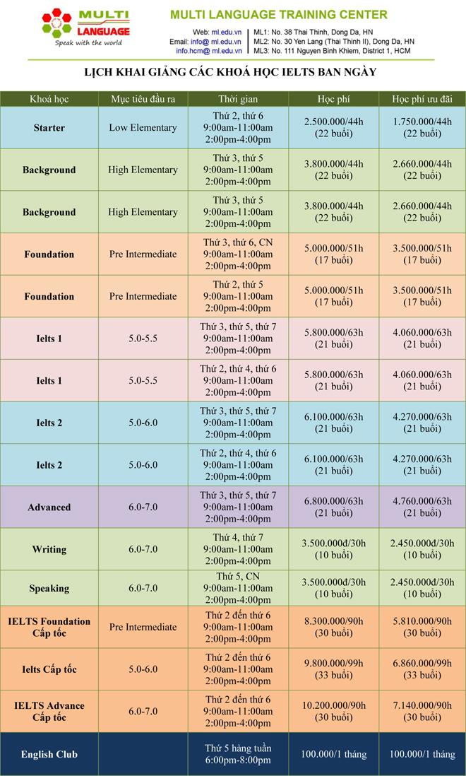 Chi tiết các khóa học IELTS xem tại đây