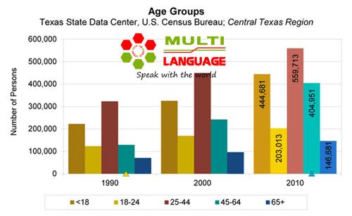 IELTS Writing Task 1: Miêu tả tuổi và nhóm tuổi như thế nào?