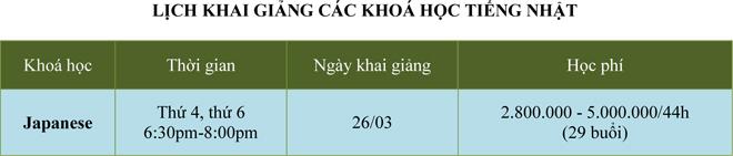 Trung tâm Multi Language khai giảng các khóa học tháng 3/2015