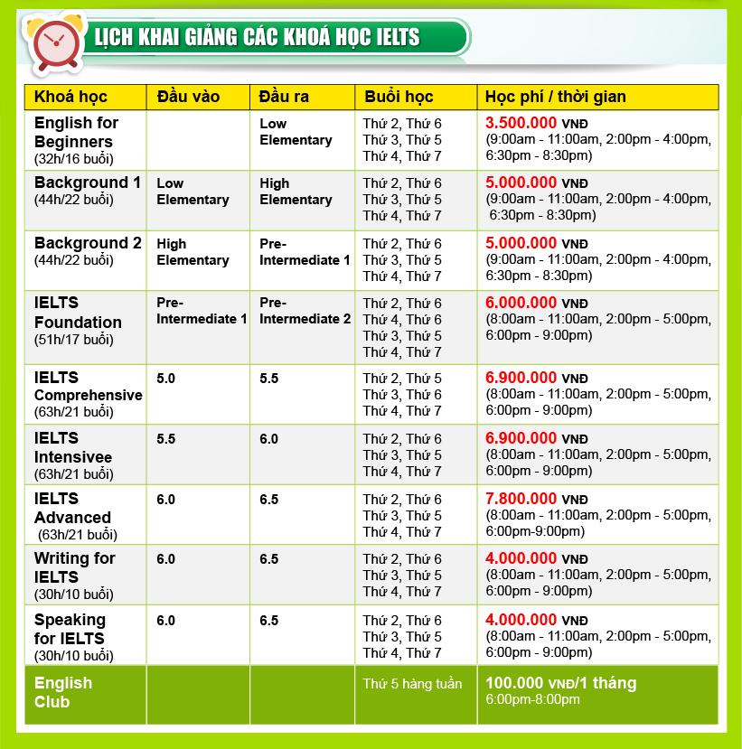 Thông tin các khóa học IELTS