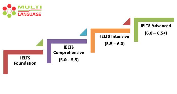 Lộ trình luyện thi IELTS tại Multi Language