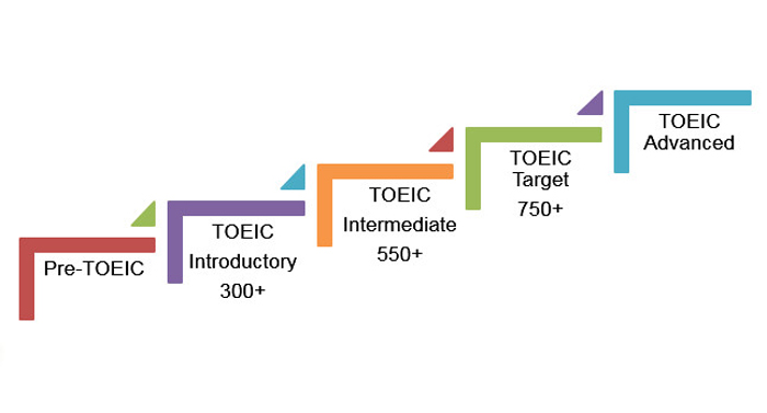 Giới thiệu về khóa học luyện thi TOEIC